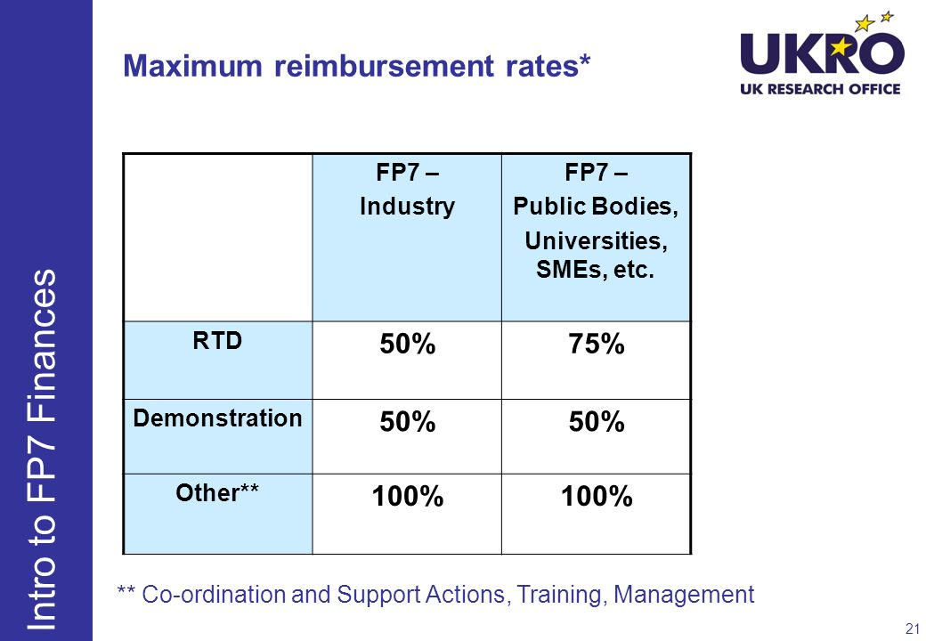 Maximum reimbursement rates* FP7 – Industry FP7 – Public Bodies, Universities, SMEs, etc. RTD 50%75% Demonstration 50% Other** 100% ** Co-ordination a