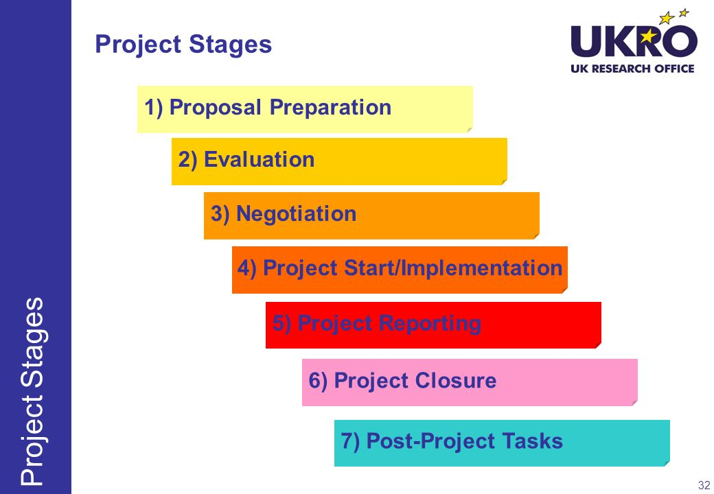 1) Proposal Preparation 2) Evaluation 3) Negotiation 4) Project Start/Implementation 5) Project Reporting 6) Project Closure 7) Post-Project Tasks Pro