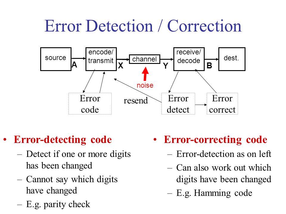 Error Detection / Correction noise channel source encode/ transmit receive/ decode dest.