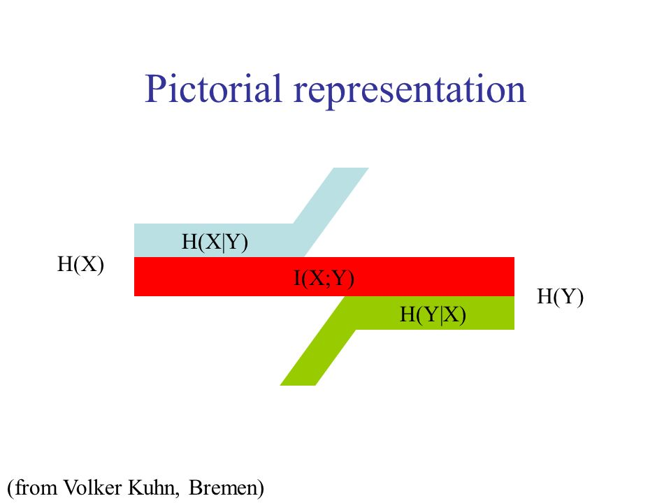 Pictorial representation I(X;Y) H(X|Y) H(Y|X) H(Y) H(X) (from Volker Kuhn, Bremen)