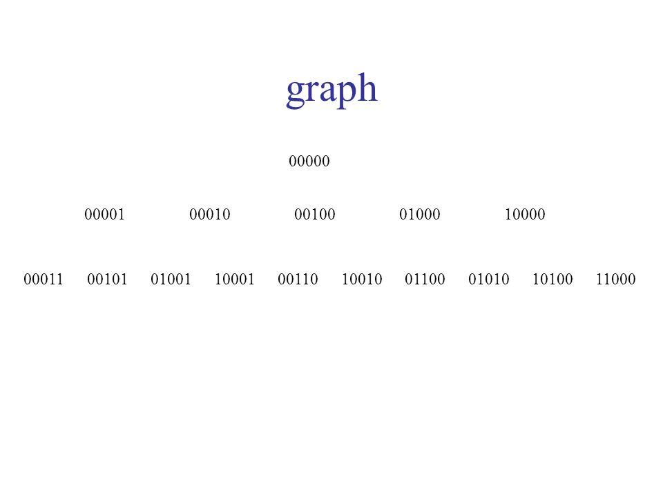 graph 00000 0000100010001000100010000 00011001010100110001001100101010010101000110011000
