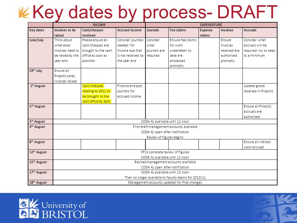 Key dates by process- DRAFT INCOMEEXPENDITURE Key dates Invoices to be raised Cash/cheques received Accrued incomeJournalsFee claims Expense claims InvoicesAccruals June/July Think about what sales invoices need to be raised by the year end Please ensure all cash/cheques are brought to the cash office as soon as possible Consider journals needed for income due that is not received by the year end Consider what journals are required Ensure fee claims for work undertaken to date are processed promptly Ensure invoices received are authorised promptly Consider what accruals will be required- try to keep to a minimum 29 th July Ensure all Proactis sales invoices raised 1 st August Cash/cheques relating to 2011 to be brought to the cash office by 5pm Finalise and post journals for accrued income Update goods received in Proactis 2 nd August Ensure all Proactis accruals are authorised 3 rd AugustCODA XL available until 12 noon 4 th August First draft management accounts available CODA XL open after notification Review of figures begins 8 th August Ensure all indirect costs accrued 12 th August FFCs complete review of figures CODA XL available until 12 noon 15 th August Revised management accounts available CODA XL open after notification 17 th August CODA XL available until 12 noon Then no longer available to faculty teams for 2010/11 18 th AugustManagement accounts updated for final changes