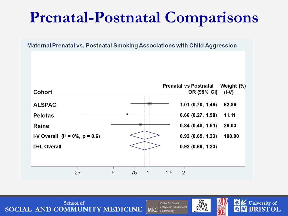 School of SOCIAL AND COMMUNITY MEDICINE University of BRISTOL Prenatal-Postnatal Comparisons
