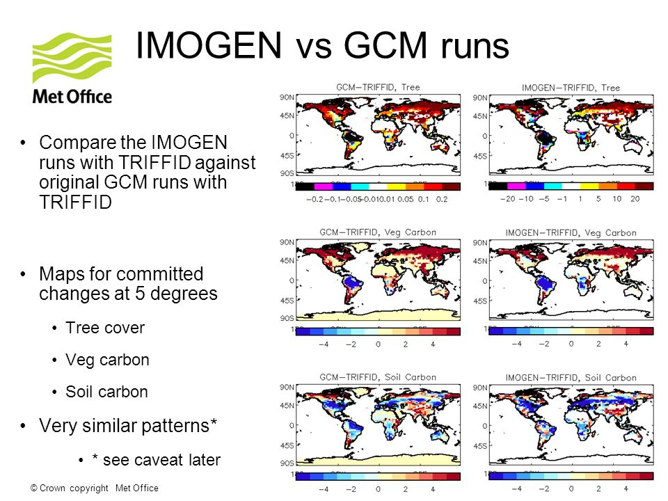 © Crown copyright Met Office IMOGEN vs GCM runs Compare the IMOGEN runs with TRIFFID against original GCM runs with TRIFFID Maps for committed changes at 5 degrees Tree cover Veg carbon Soil carbon Very similar patterns* * see caveat later