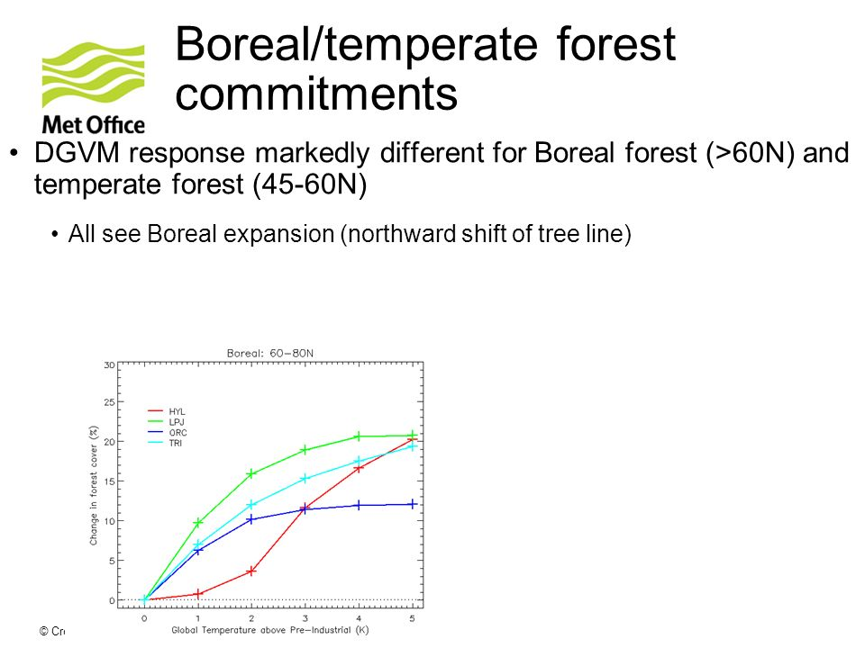 © Crown copyright Met Office Boreal/temperate forest commitments DGVM response markedly different for Boreal forest (>60N) and temperate forest (45-60N) All see Boreal expansion (northward shift of tree line)