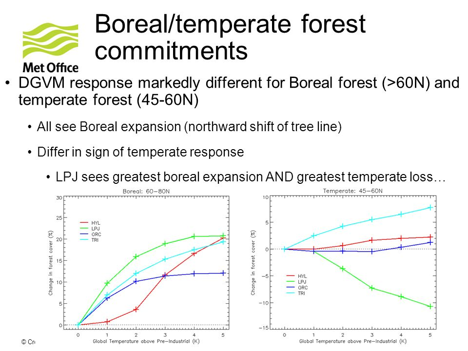 © Crown copyright Met Office Boreal/temperate forest commitments DGVM response markedly different for Boreal forest (>60N) and temperate forest (45-60N) All see Boreal expansion (northward shift of tree line) Differ in sign of temperate response LPJ sees greatest boreal expansion AND greatest temperate loss…