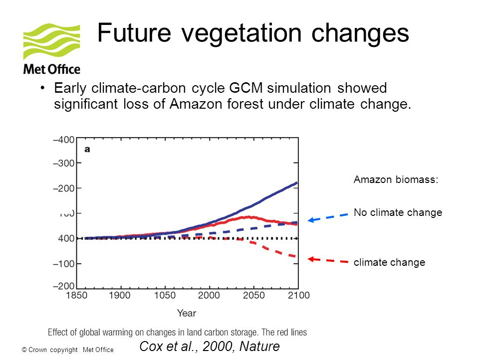 © Crown copyright Met Office Future vegetation changes Early climate-carbon cycle GCM simulation showed significant loss of Amazon forest under climate change.