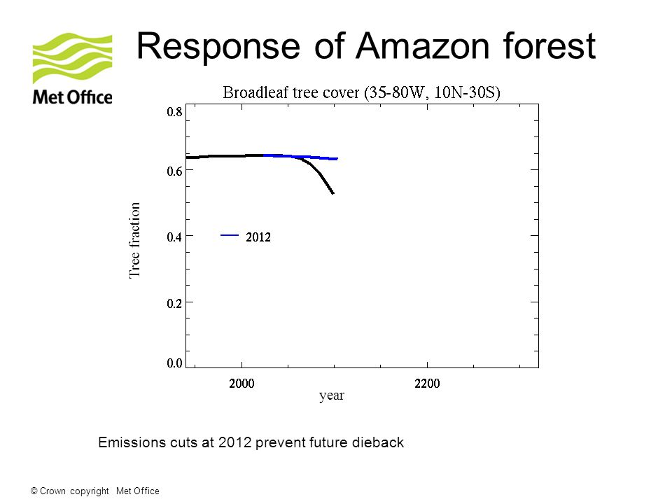 © Crown copyright Met Office Response of Amazon forest Emissions cuts at 2012 prevent future dieback Tree fraction year
