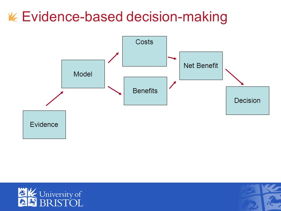 Evidence-based decision-making Model Costs Benefits Net Benefit Decision Evidence