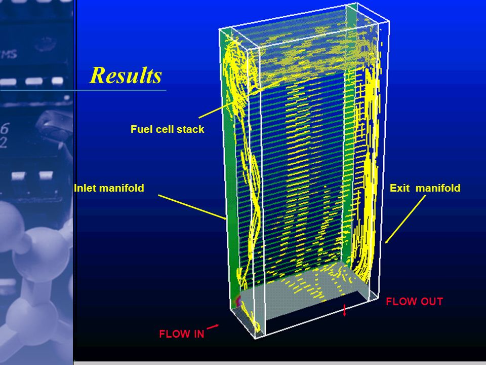 Institute for Chemical Process and Environmental Technology Results FLOW IN Exit manifoldInlet manifold FLOW OUT Fuel cell stack
