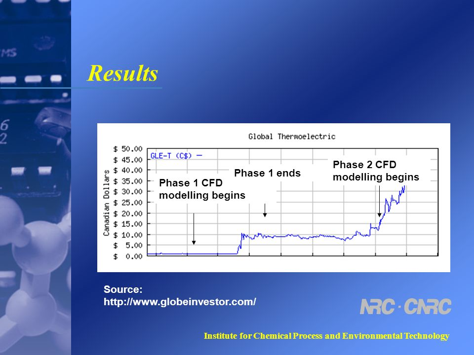 Institute for Chemical Process and Environmental Technology Results Source: http://www.globeinvestor.com/ Phase 1 CFD modelling begins Phase 1 ends Ph