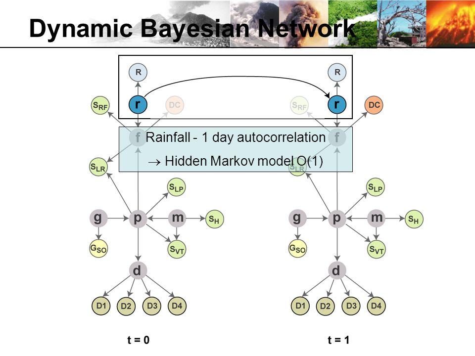 Dynamic Bayesian Network Rainfall - 1 day autocorrelation Hidden Markov model O(1)