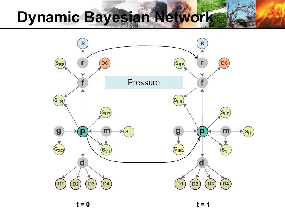 Dynamic Bayesian Network Pressure