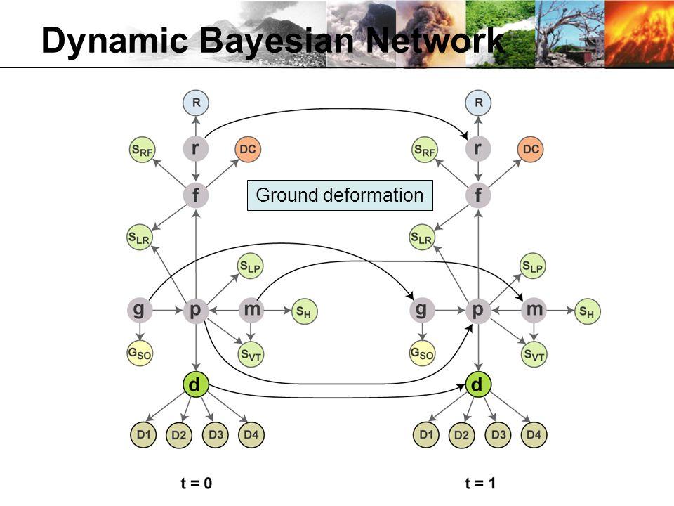 Dynamic Bayesian Network Ground deformation