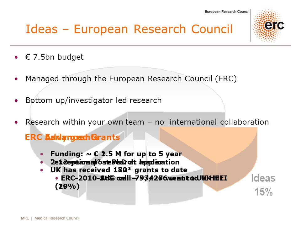 Ideas – European Research Council 7.5bn budget Managed through the European Research Council (ERC) Bottom up/investigator led research Research within