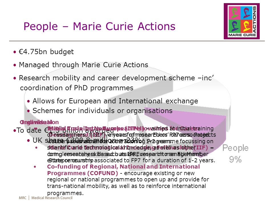 People – Marie Curie Actions 4.75bn budget Managed through Marie Curie Actions Research mobility and career development scheme –inc coordination of PhD programmes Allows for European and International exchange Schemes for individuals or organisations To date 1.3 billion awarded UK share 300.8 million = 23% Individual Marie Curie Intra-European Fellowships for Career Development (IEF) -move from one EU or FP7 associated country to another for a duration of 1-2 years.