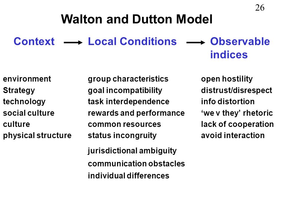 26 Walton and Dutton Model ContextLocal Conditions Observable indices environmentgroup characteristicsopen hostility Strategygoal incompatibilitydistr