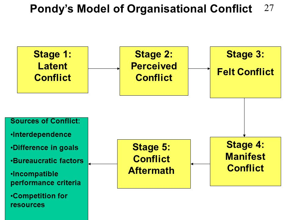 27 Pondys Model of Organisational Conflict Stage 1: Latent Conflict Stage 2: Perceived Conflict Stage 3: Felt Conflict Stage 4: Manifest Conflict Stage 5: Conflict Aftermath Sources of Conflict: Interdependence Difference in goals Bureaucratic factors Incompatible performance criteria Competition for resources