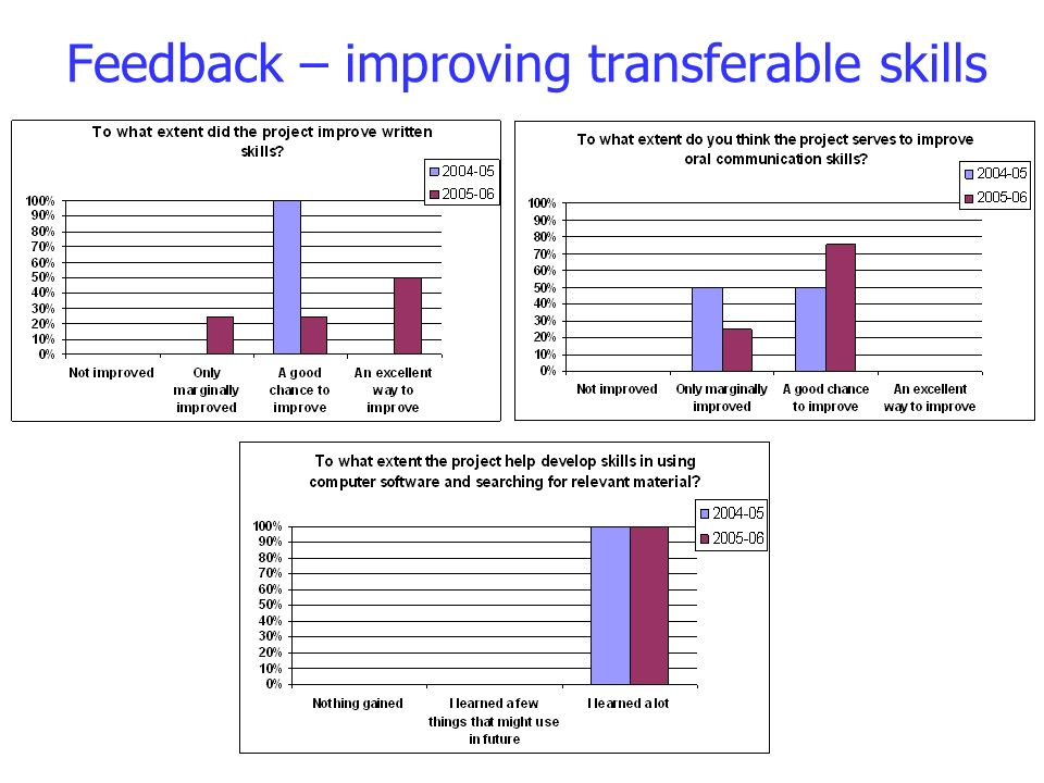 Feedback – improving transferable skills
