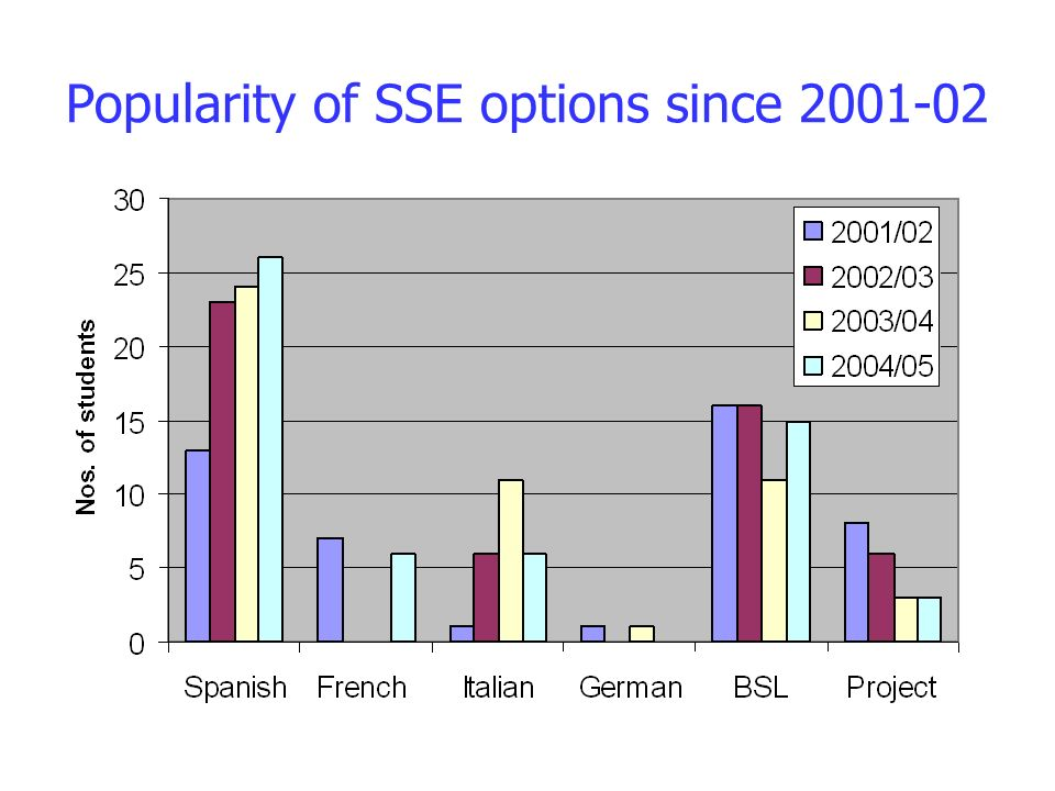 Popularity of SSE options since 2001-02