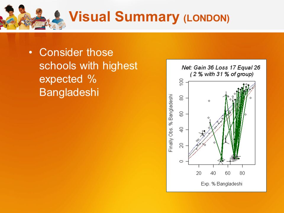 Visual Summary (LONDON) Consider those schools with highest expected % Bangladeshi