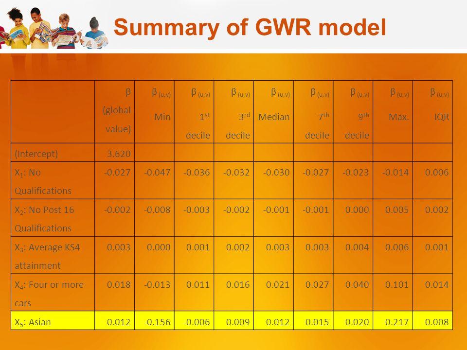 Summary of GWR model β (global value) β (u,v) Min β (u,v) 1 st decile β (u,v) 3 rd decile β (u,v) Median β (u,v) 7 th decile β (u,v) 9 th decile β (u,v) Max.