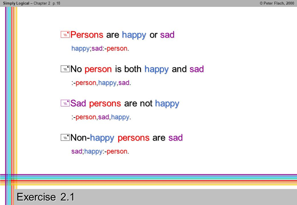 Simply Logical – Chapter 2© Peter Flach, 2000 Exercise 2.1 Persons are happy or sad Persons are happy or sad happy;sad:-person.