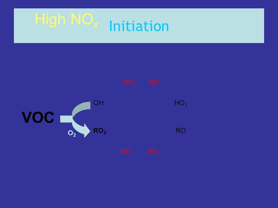 Initiation VOC OHHO 2 RO 2 RO NONO 2 NONO 2 O2O2 High NO x