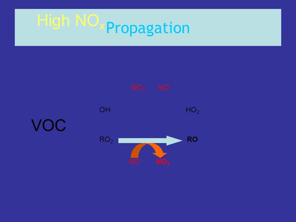 Propagation OHHO 2 RO 2 RO NONO 2 NONO 2 High NO x VOC