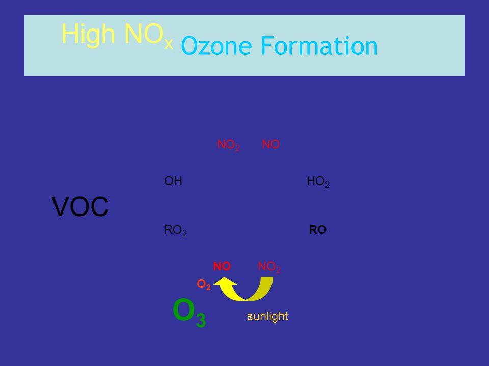 Ozone Formation OHHO 2 RO 2 RO NONO 2 NONO 2 High NO x O3O3 O2O2 sunlight VOC