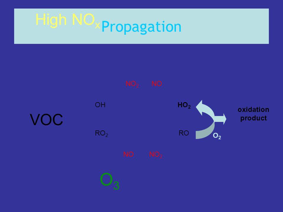 Propagation OHHO 2 RO 2 RO NONO 2 NONO 2 High NO x O3O3 O2O2 oxidation product VOC