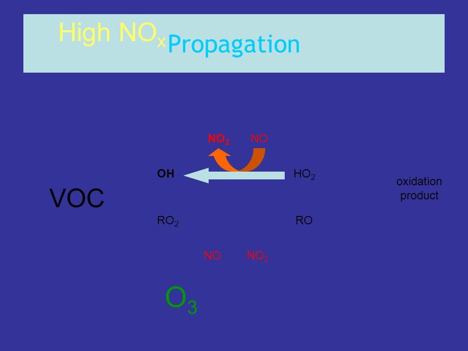 Propagation OHHO 2 RO 2 RO NONO 2 NONO 2 High NO x oxidation product O3O3 VOC