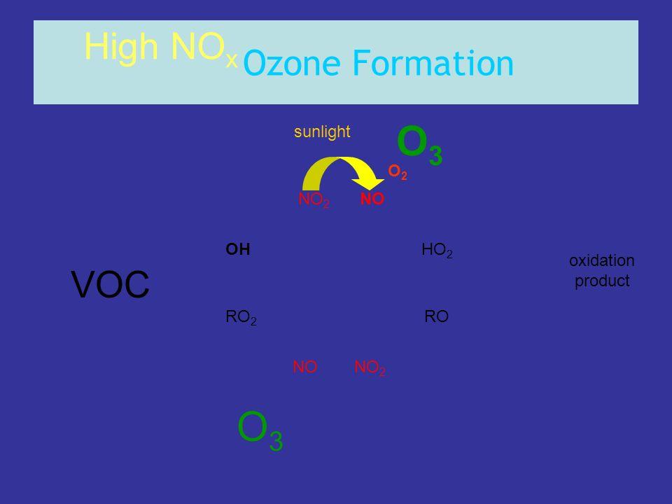 Ozone Formation OHHO 2 RO 2 RO NONO 2 NONO 2 High NO x oxidation product O3O3 O3O3 sunlight O2O2 VOC