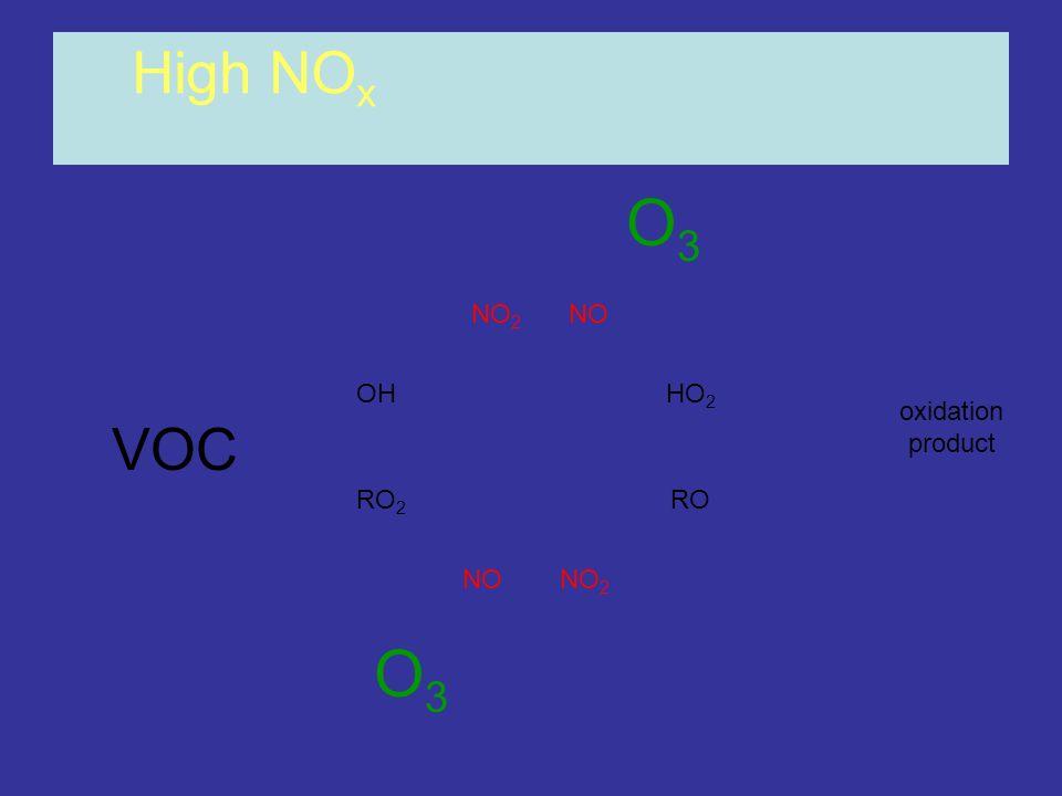 OHHO 2 RO 2 RO NONO 2 NONO 2 High NO x O3O3 oxidation product O3O3 VOC