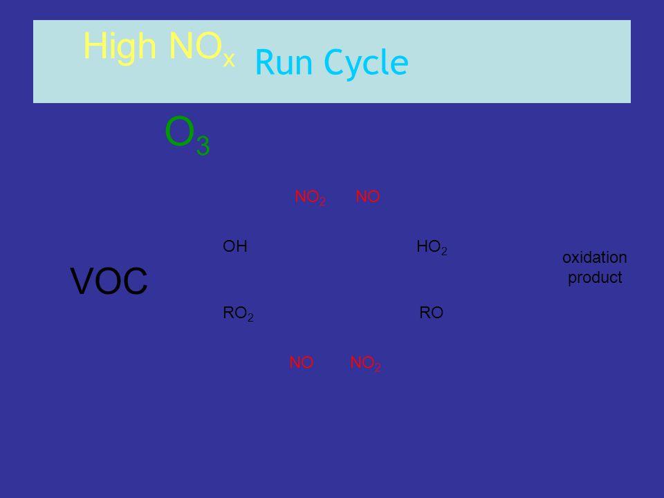 Run Cycle OHHO 2 RO 2 RO NONO 2 NONO 2 High NO x oxidation product O3O3 VOC