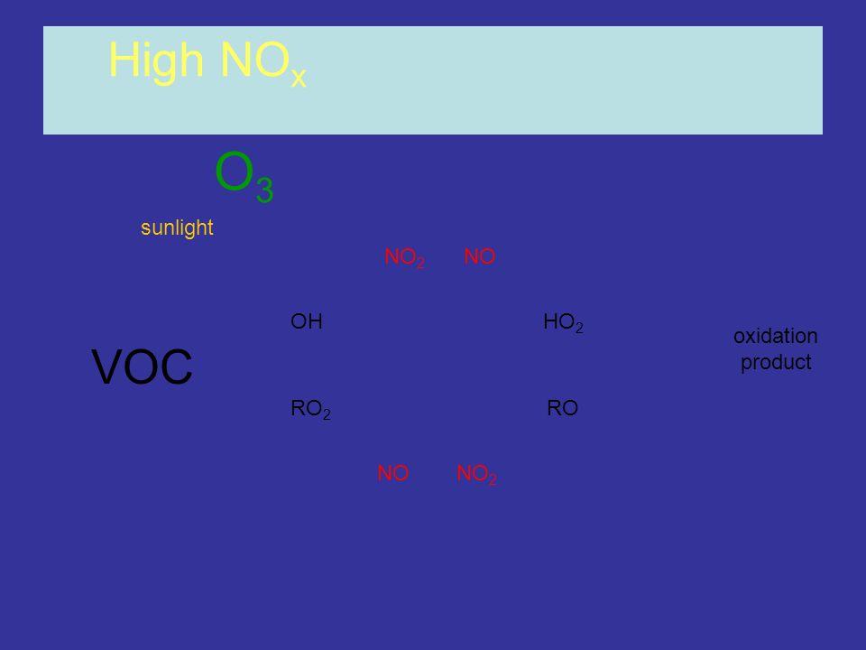 OHHO 2 RO 2 RO NONO 2 NONO 2 High NO x oxidation product O3O3 sunlight VOC