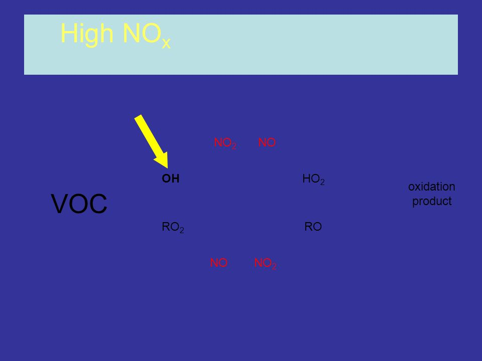 OHHO 2 RO 2 RO NONO 2 NONO 2 High NO x oxidation product VOC