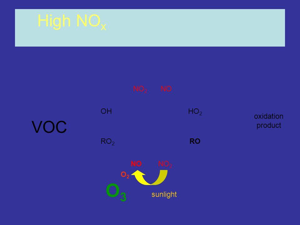 OHHO 2 RO 2 RO NONO 2 NONO 2 High NO x oxidation product O3O3 O2O2 sunlight VOC