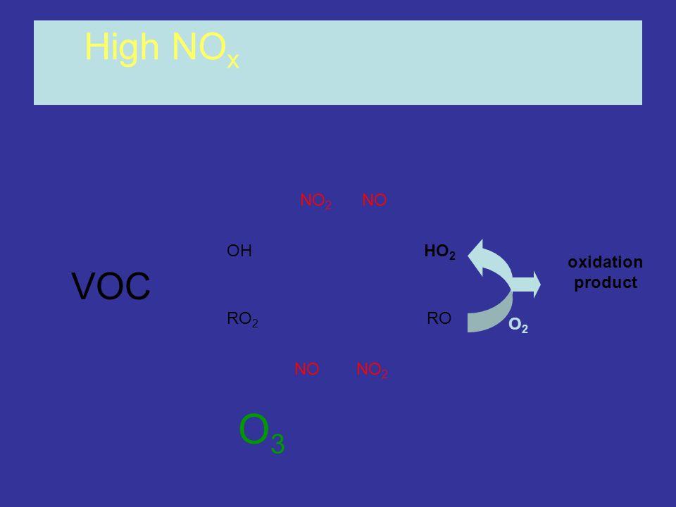 OHHO 2 RO 2 RO NONO 2 NONO 2 High NO x oxidation product O3O3 O2O2 VOC