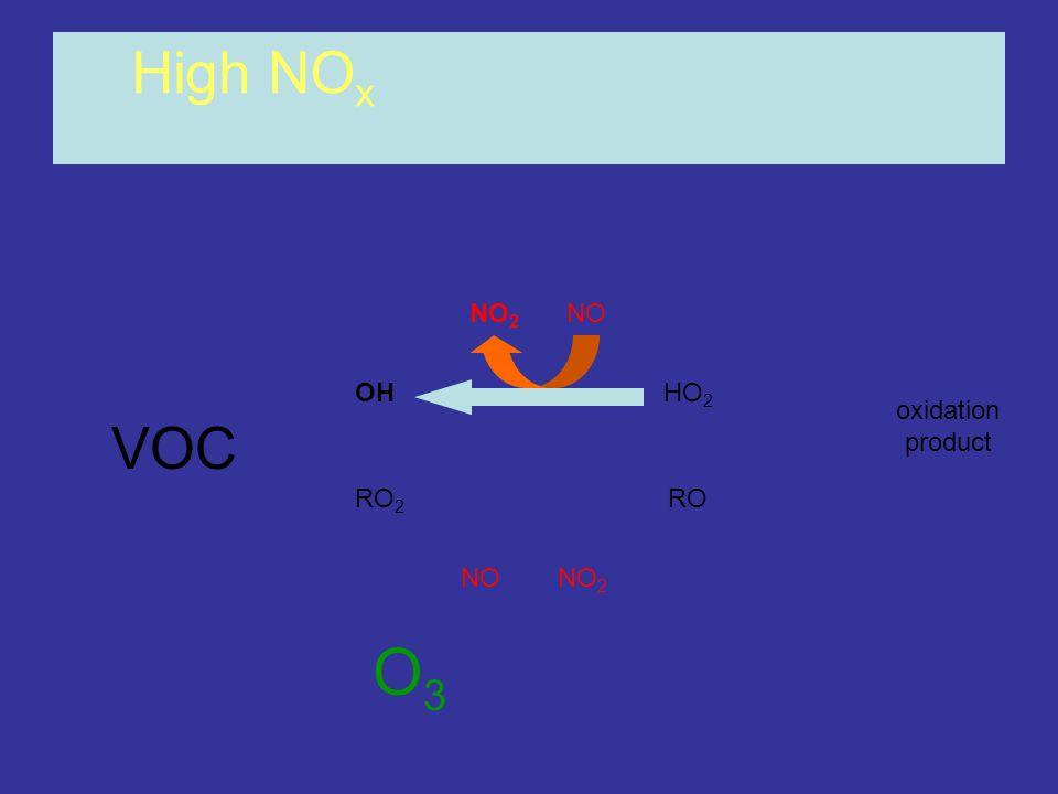 OHHO 2 RO 2 RO NONO 2 NONO 2 High NO x oxidation product O3O3 VOC