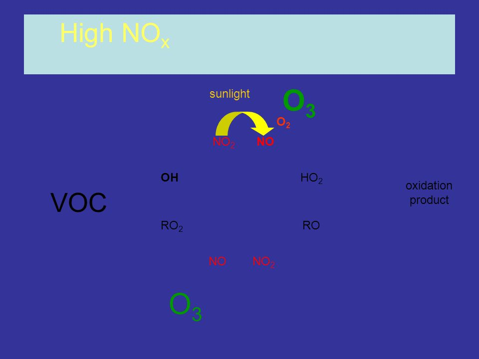 OHHO 2 RO 2 RO NONO 2 NONO 2 High NO x oxidation product O3O3 O3O3 sunlight O2O2 VOC