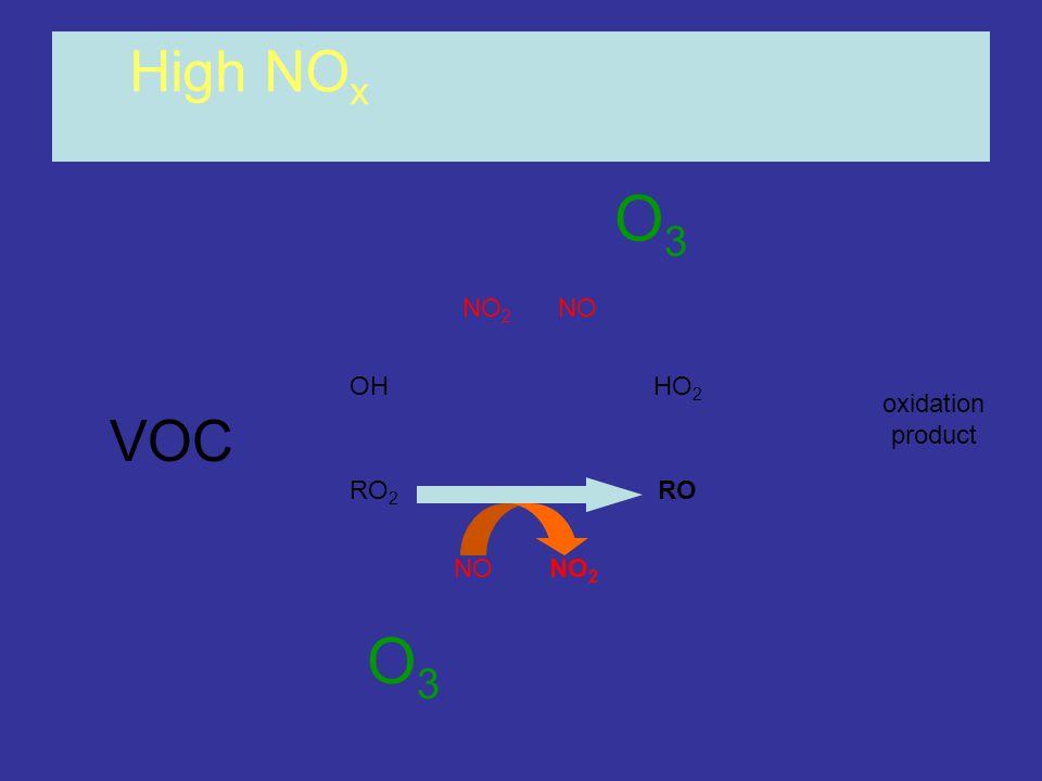 OHHO 2 RO 2 RO NONO 2 NONO 2 High NO x oxidation product O3O3 O3O3 VOC