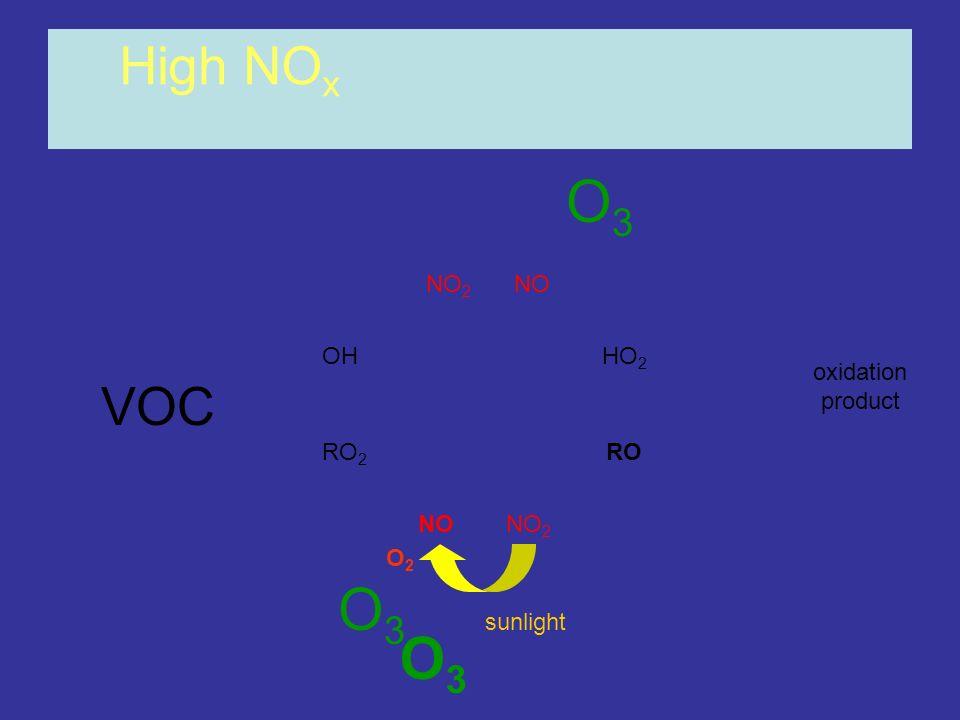 OHHO 2 RO 2 RO NONO 2 NONO 2 High NO x oxidation product O3O3 O2O2 sunlight O3O3 O3O3 VOC