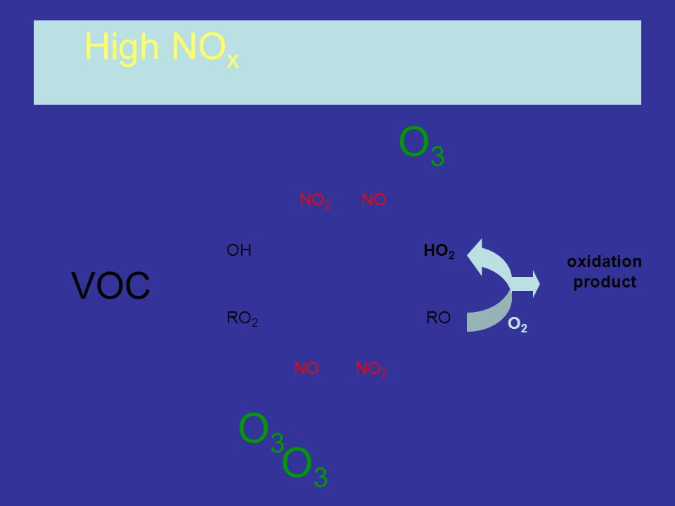 OHHO 2 RO 2 RO NONO 2 NONO 2 High NO x oxidation product O3O3 O2O2 O3O3 O3O3 VOC