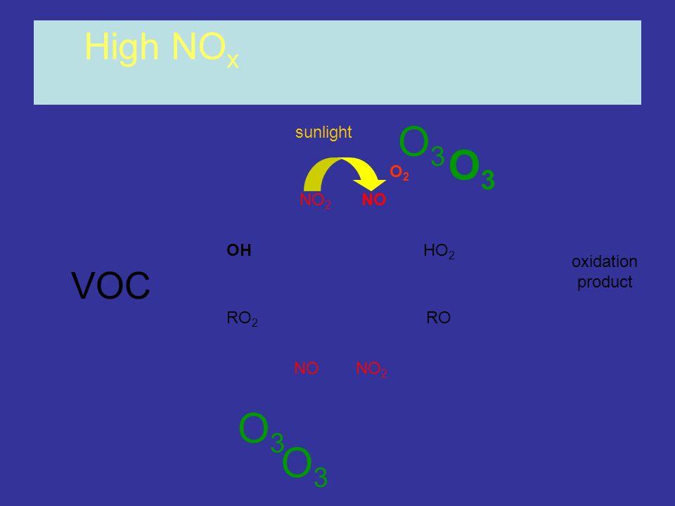OHHO 2 RO 2 RO NONO 2 NONO 2 High NO x oxidation product O3O3 O3O3 sunlight O2O2 O3O3 O3O3 VOC