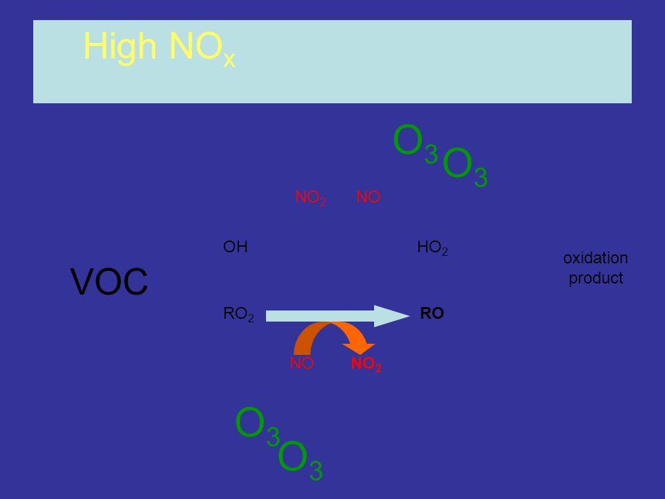 OHHO 2 RO 2 RO NONO 2 NONO 2 High NO x oxidation product O3O3 O3O3 O3O3 O3O3 VOC