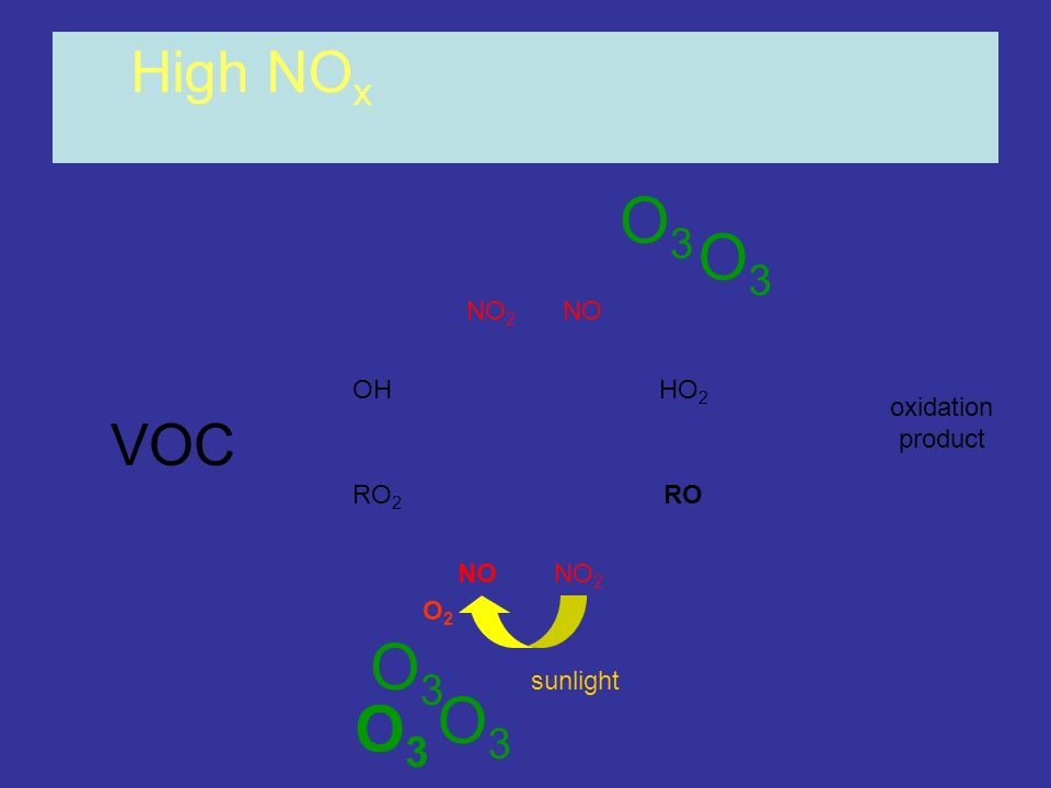 OHHO 2 RO 2 RO NONO 2 NONO 2 High NO x oxidation product O2O2 sunlight O3O3 O3O3 O3O3 O3O3 O3O3 VOC