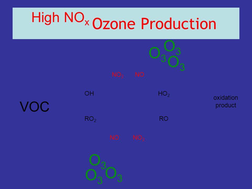 Ozone Production VOC OHHO 2 RO 2 RO NONO 2 NONO 2 High NO x oxidation product O3O3 O3O3 O3O3 O3O3 O3O3 O3O3