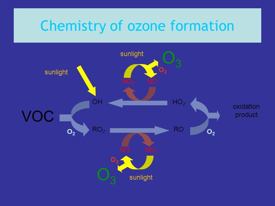 Chemistry of ozone formation VOC oxidation product OHHO 2 RO 2 RO NONO 2 NONO 2 O2O2 O2O2 sunlight O3O3 O2O2 O2O2 O3O3