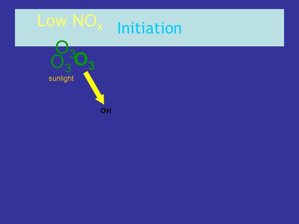 Initiation OH sunlight Low NO x O3O3 O3O3 O3O3